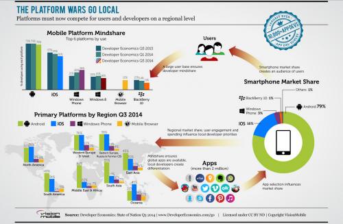 Les géants de la technologie se battent pour conquérir le marché mondial des applications