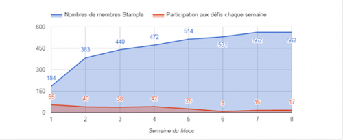 Mooc-Archinfo-2015-participation-Stample